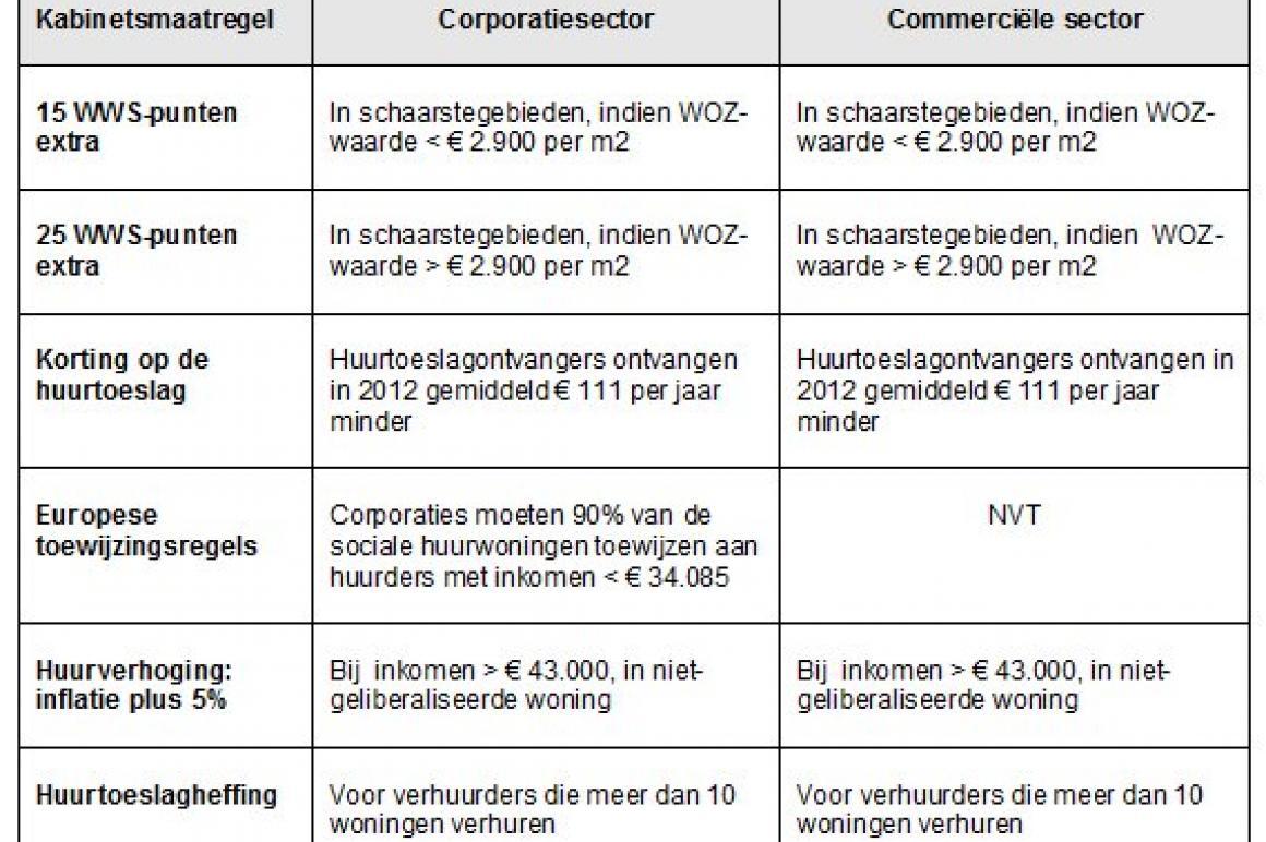 Tabel kabinetsmaatregelen