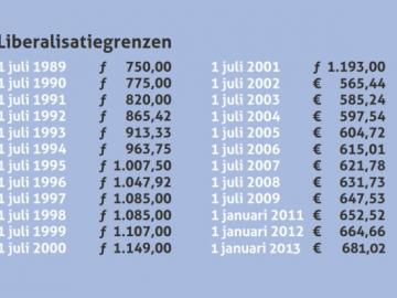 Liberalisatiegrenzen t/m 2013